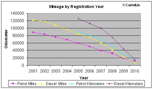 Diesel Vs Petrol Mileage