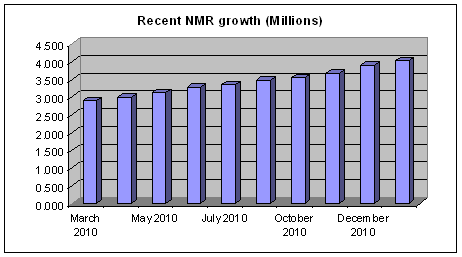 NMR growth in Ireland since 2010