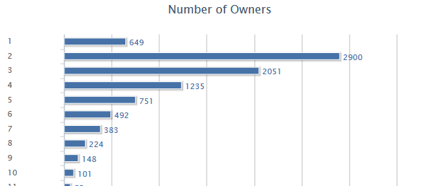 Audi Used Sales Transactions By Owner Graph Q1 2014 *